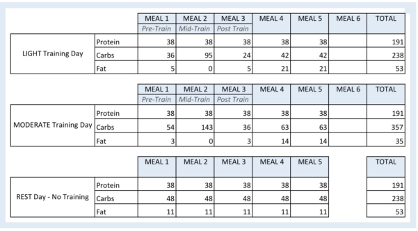 Macronutrient Spreadsheet Regarding A Renaissance Diet And Iifym Calculator  Warriorwomen Strength