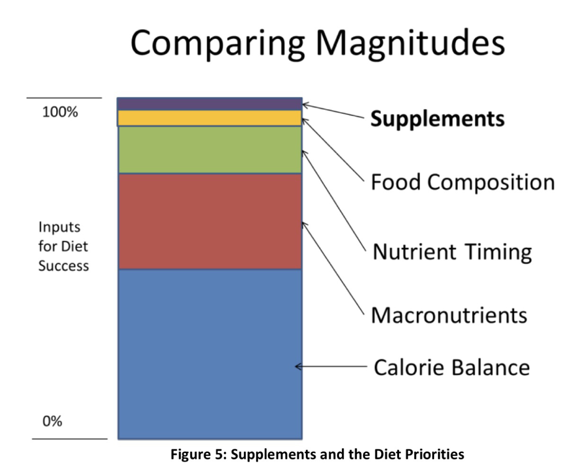 Macronutrient Spreadsheet With A Renaissance Diet And Iifym Calculator  Warriorwomen Strength