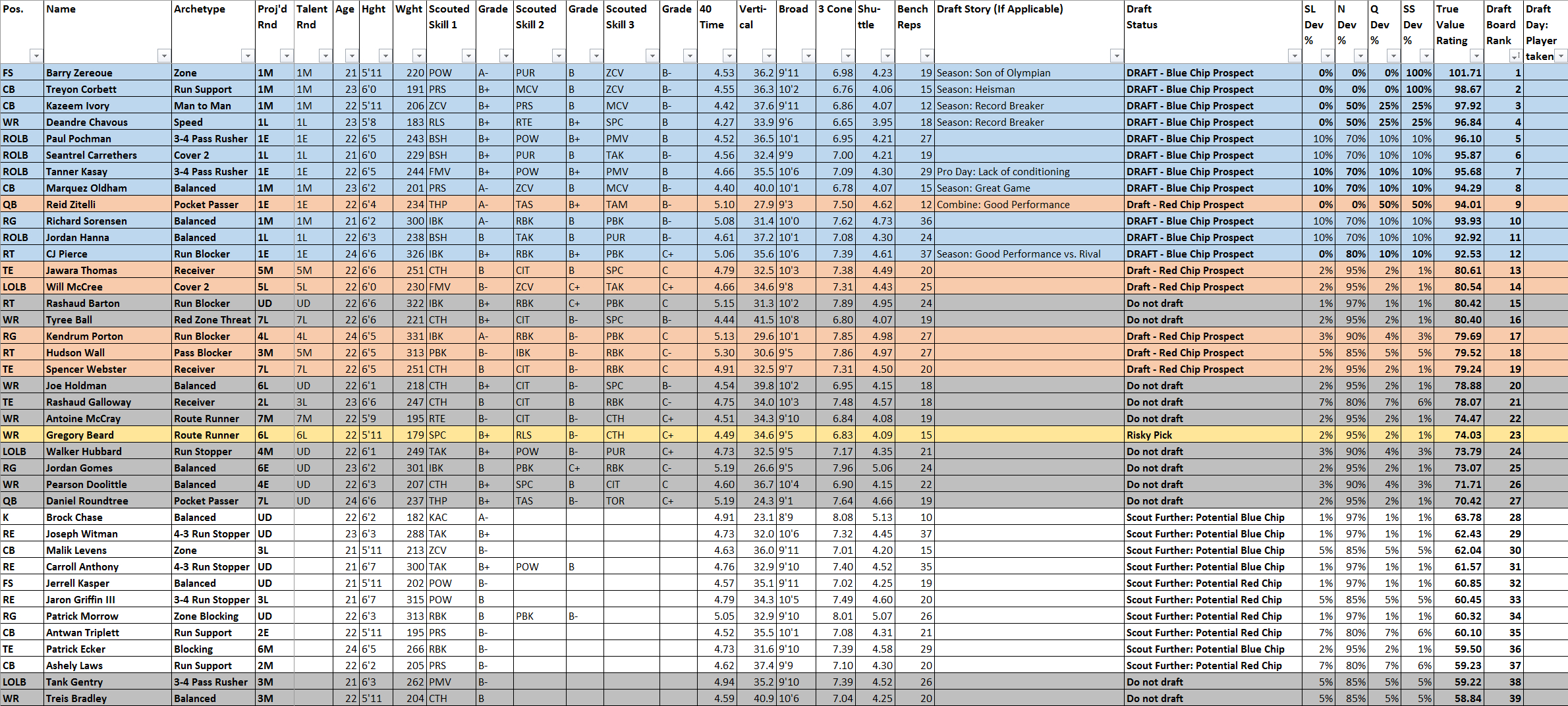 Madden 18 Player Ratings Spreadsheet Pertaining To Madden 18 Cfm Scouting Tool  Operation Sports Forums