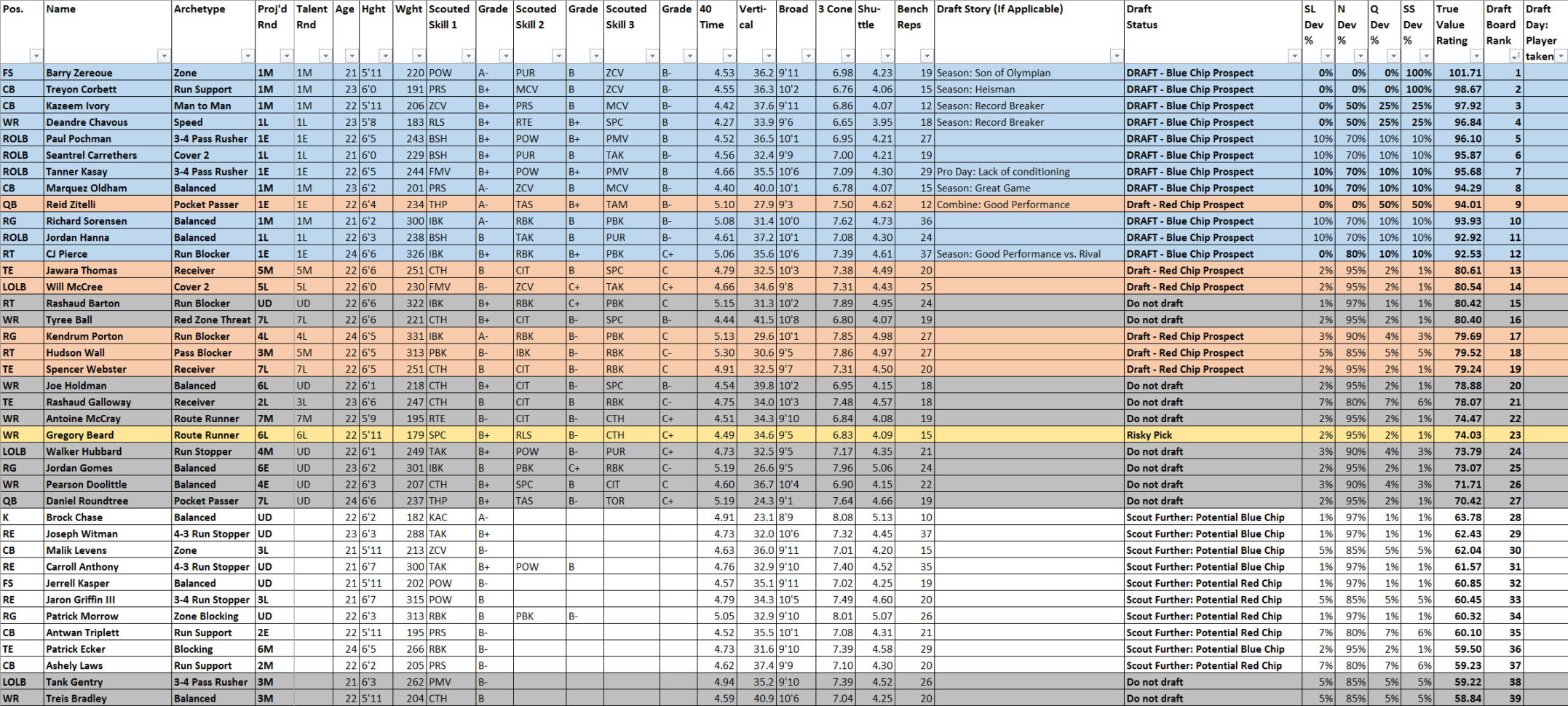 Madden Ratings Spreadsheet With Madden Ratings Spreadsheet Perfect Excel Spreadsheet Excel