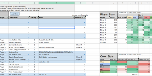Magic The Gathering Spreadsheet Pertaining To Working On A Spreadsheet For Recording Games. : Edh Magic The Gathering Spreadsheet Google Spreadsheet