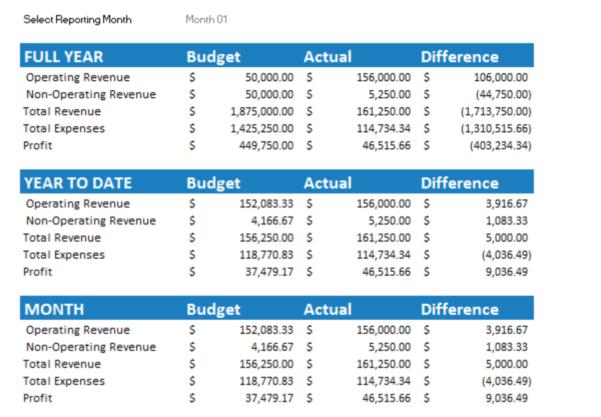 Making A Spreadsheet For Bills Regarding 7  Free Small Business Budget Templates  Fundbox Blog
