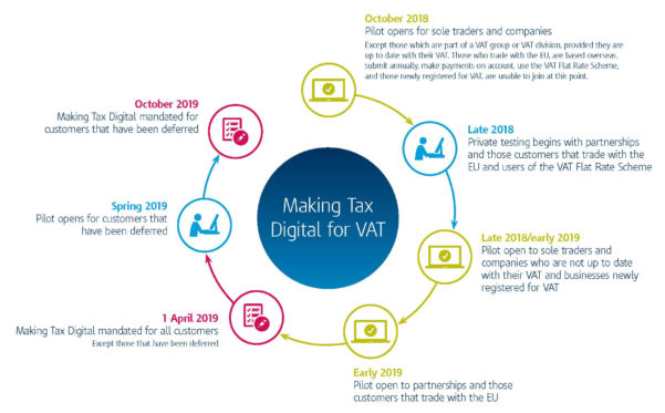 Making Tax Digital Spreadsheets With Regard To Making Tax Digital  Lyon Griffiths Limited
