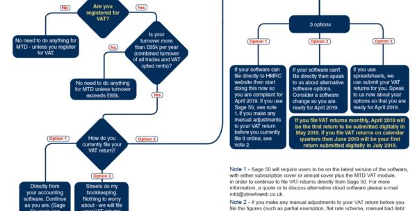 Making Tax Digital Vat Spreadsheet For A Making Tax Digital Timeline – Streets Chartered Accountants