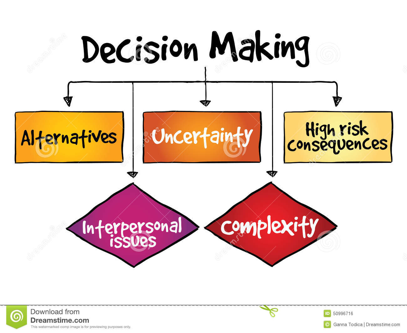Managerial Decision Modeling With Spreadsheets Answer Key Intended For Concept, Importance And Step Of Decision Making  Kullabs