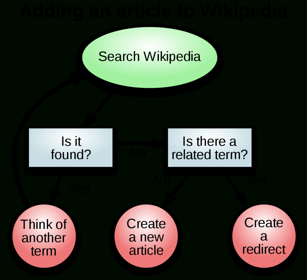Managerial Decision Modeling With Spreadsheets Answer Key Pertaining To Decisionmaking  Wikipedia