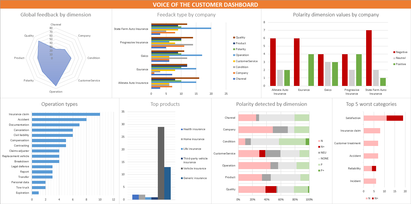 Market Research Excel Spreadsheet Inside Voice Of The Customer In Excel: Creating A Dashboard  Meaningcloud