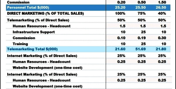 Marketing Budget Spreadsheet Template Inside Marketing Timeline Template Excel Marketing Spreadsheet Template