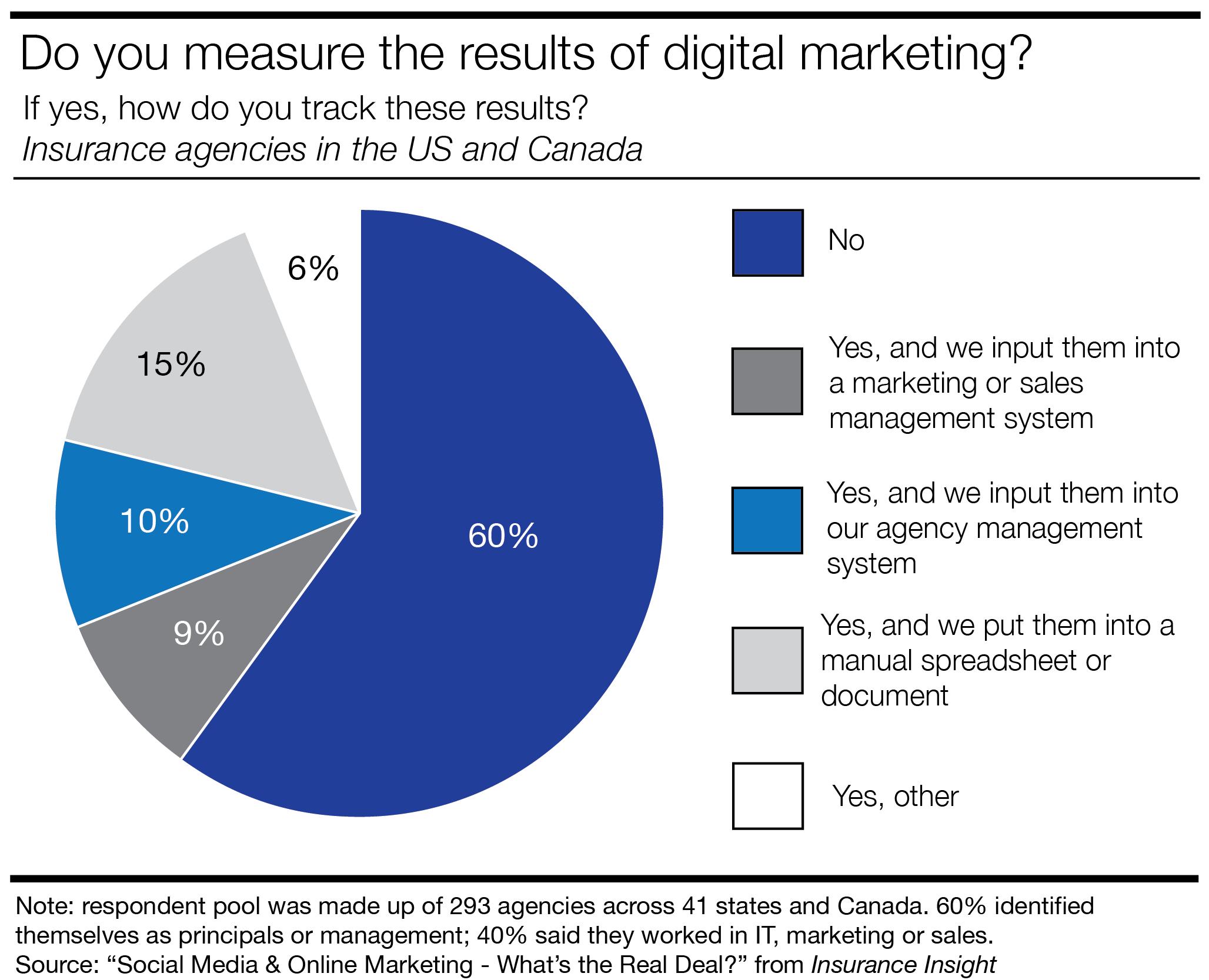 Marketing Roi Spreadsheet Inside How Insurance Agencies Calculate Social Media Roi  Lonelybrand