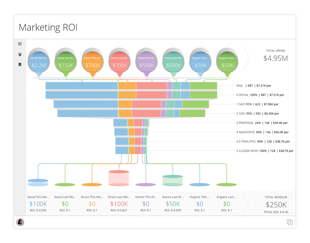 Marketing Roi Spreadsheet Regarding App Of The Week: Marketing Roi  Domo