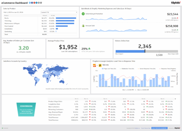 Marketing Spreadsheet Examples Intended For Digital Marketing Report Template Ecommerce Dashboard Spreadsheet