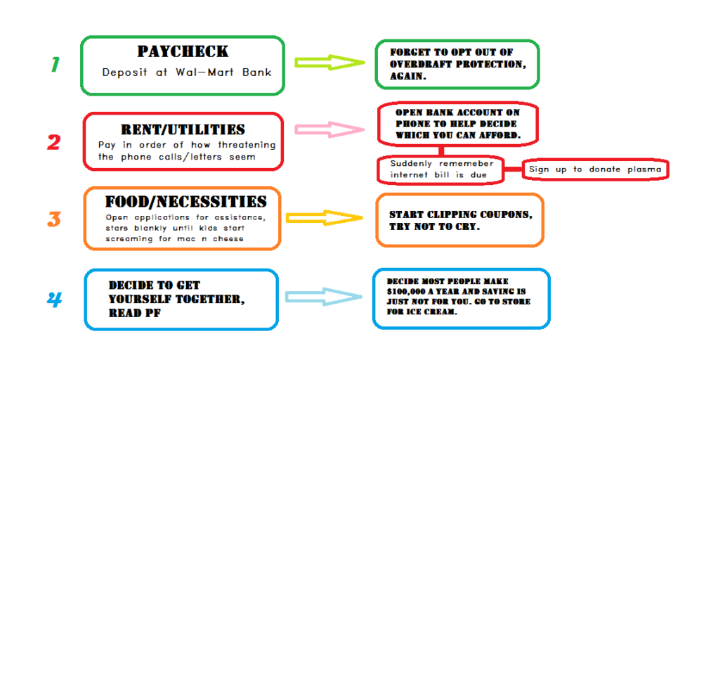Martin Lewis Budget Spreadsheet With How To Prioritize Spending Your Money  A Flowchart Redesigned