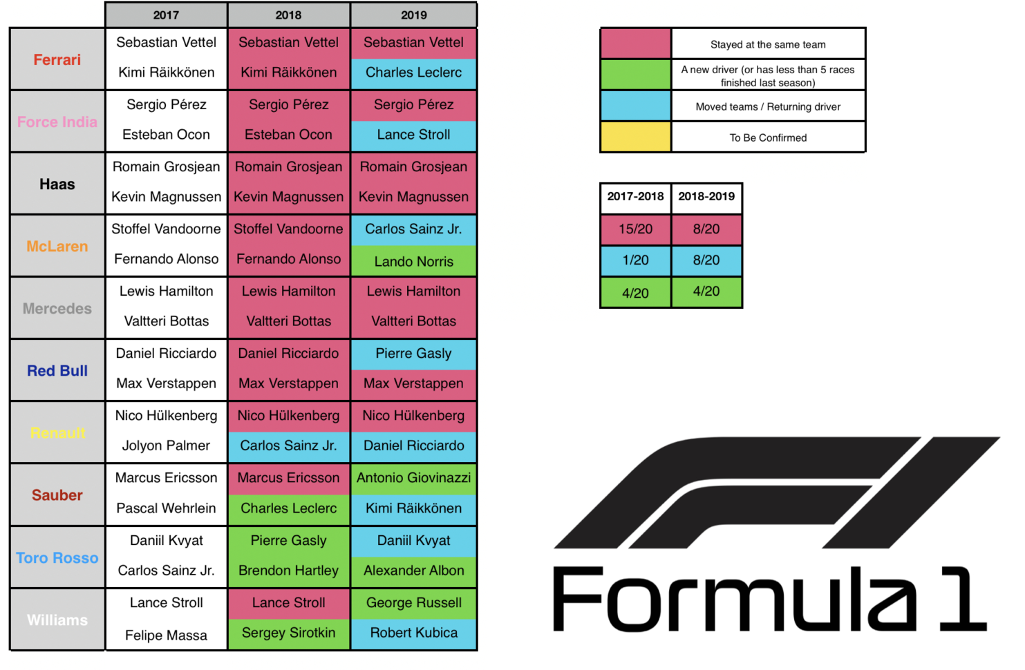 Martin Lewis Spreadsheet Inside The Final Version Of A Spreadsheet Comparing Driver Changes Between