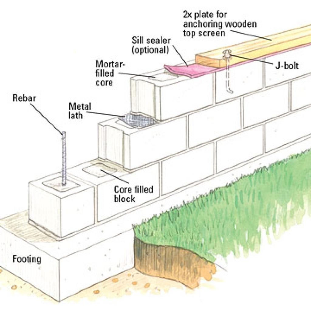 Masonry Wall Design Spreadsheet With Regard To Pleasant Cmu Wall Design  Ishlepark