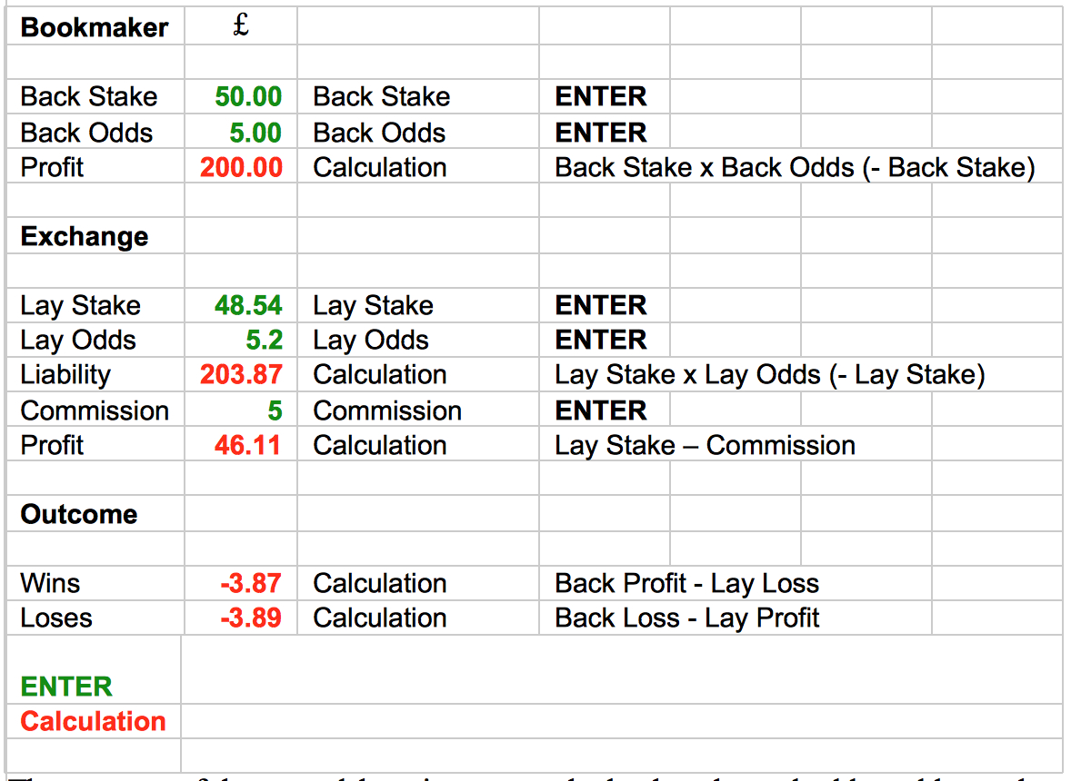 Matched betting guide and spreadsheet formulas techmentor las vegas 2021 presidential betting