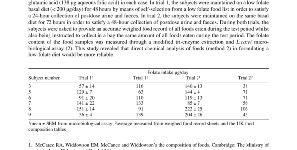 Mccance And Widdowson Spreadsheet Throughout Pdf Comparison Of Dietary Analysis Methods For Human Folate