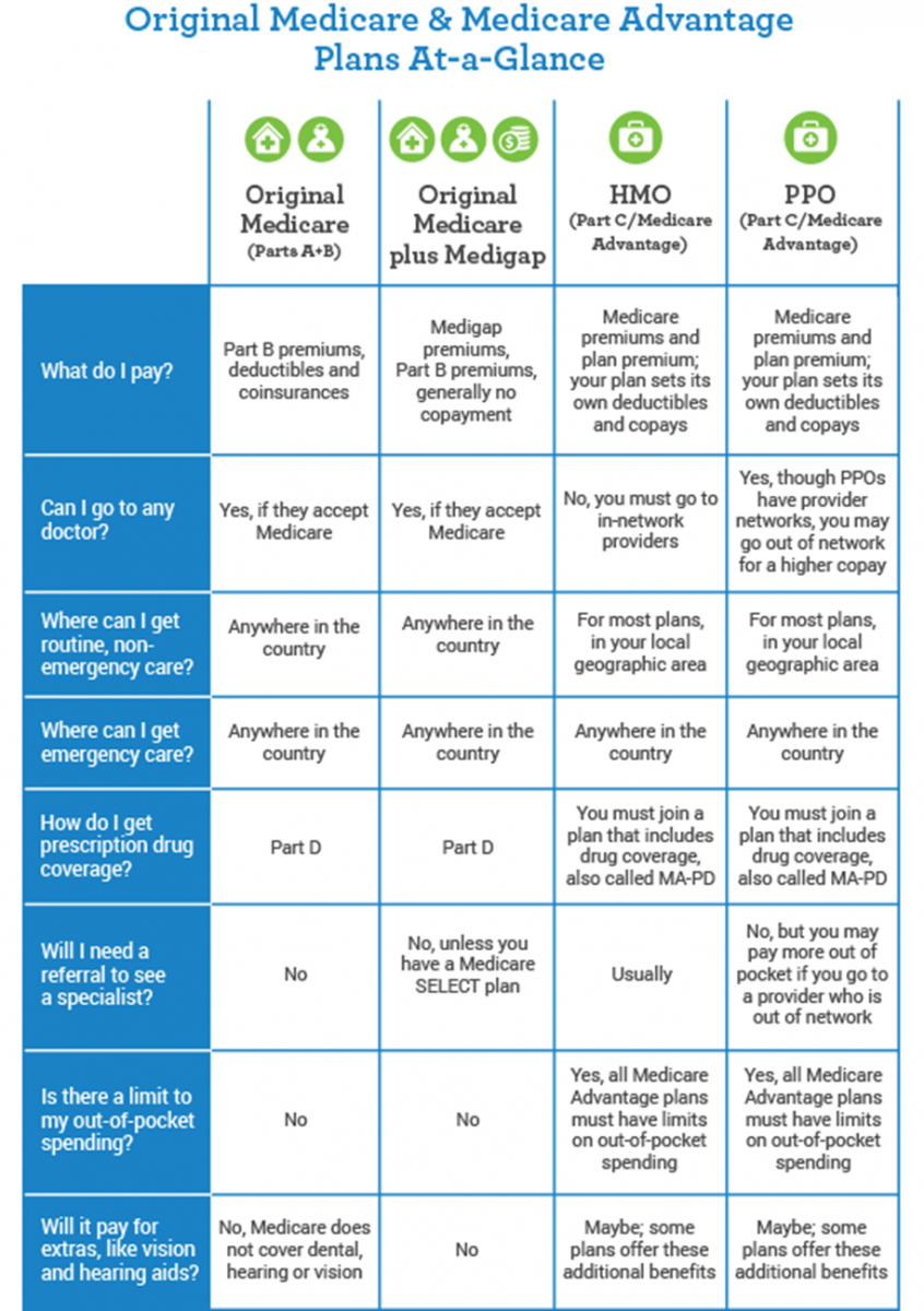 Medicare Comparison Spreadsheet For Medicare  Wevodau Insurance And Benefit Strategies, Inc