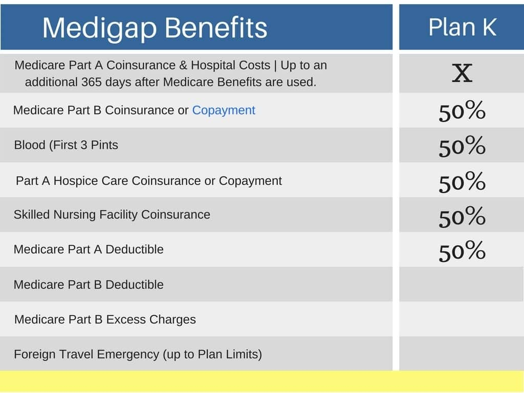 Medicare Comparison Spreadsheet With Regard To Compare Medicare Supplement Plans  Medigap Plan Comparison Chart