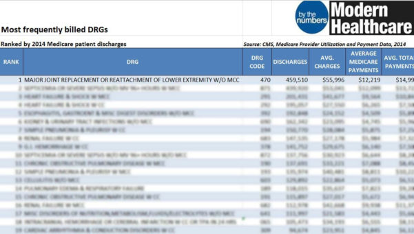 Medicare Spreadsheet Intended For Most Frequently Billed Medicare Drgs: 2016 Exel Spreadsheet