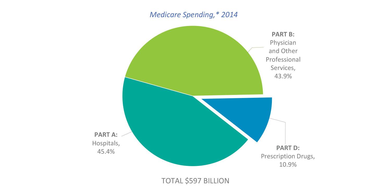 Medicare Spreadsheet Intended For Phrma  Chart Packs