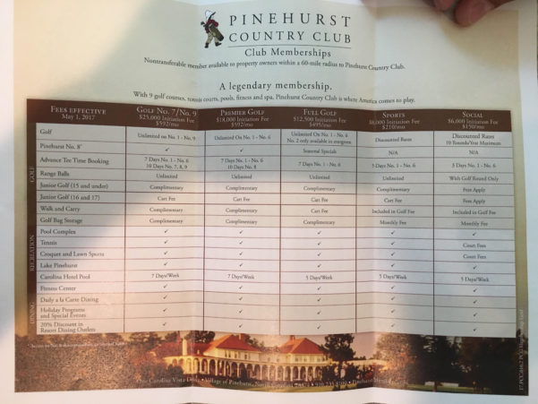 Membership Dues Spreadsheet Within Membership Dues At Pinehurst : Golf