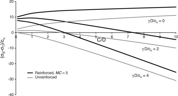 Micropile Design Spreadsheet Pertaining To Download Micropile Design Spreadsheet  Homebiz4U2Profit