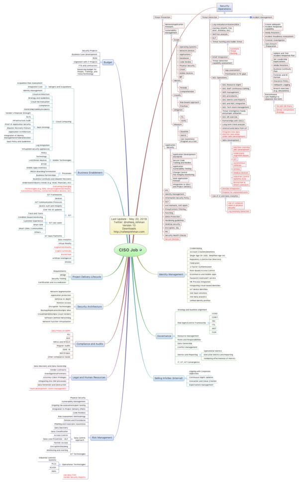 Mind Map Spreadsheet For Ciso Mindmap 2018 – What Do Infosec Professionals Really Do?rafeeq