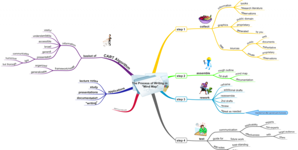 Mind Map Spreadsheet With Mind Map Spreadsheet – Spreadsheet Collections
