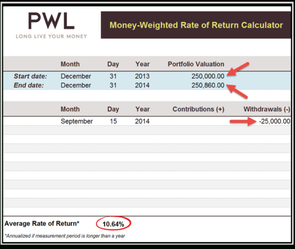Modified Dietz Excel Spreadsheet In How To Calculate Your Moneyweighted Rate Of Return Mwrr  Pwl Capital