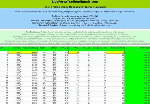 Money Management Spreadsheet Template Intended For Forex Money Management Spreadsheet  Aljererlotgd