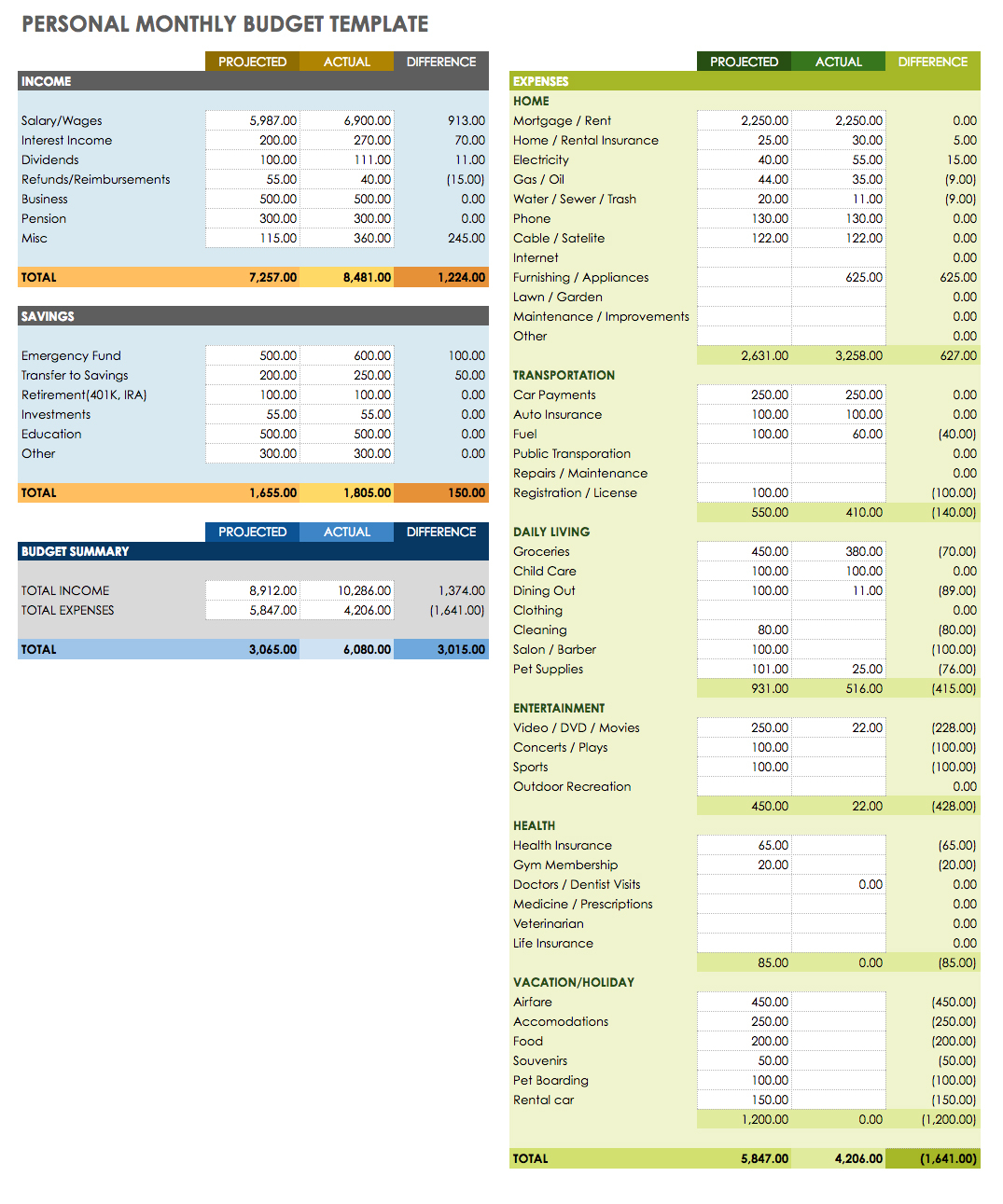 Monthly Budget Spreadsheet Free Download With Regard To Example Of Personal Budget Spreadsheet Free Download Ic Google