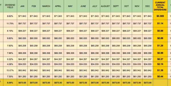 Monthly Dividend Spreadsheet Intended For Building A Monthly High Dividend Stock Portfolio Calendar  Part 1