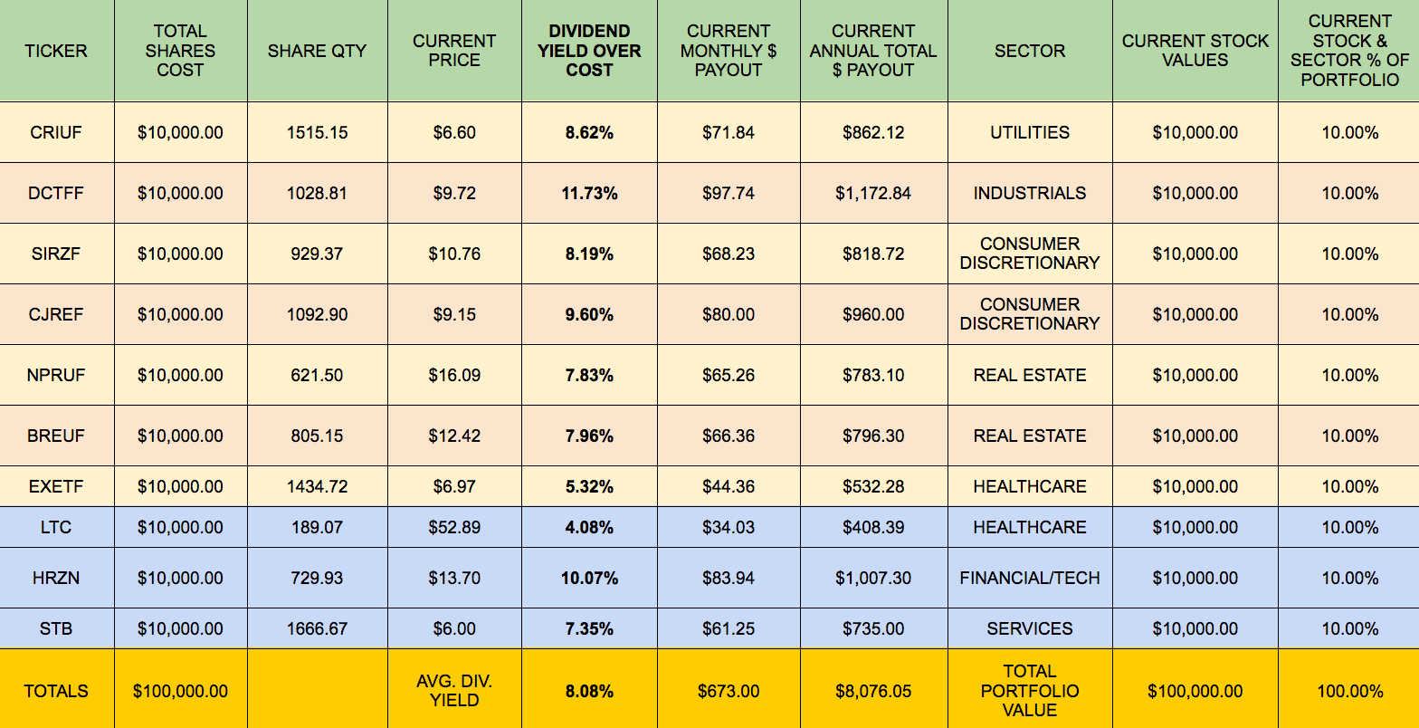 Monthly Dividend Spreadsheet Throughout Building A Monthly High Dividend Stock Portfolio Calendar  Part 1