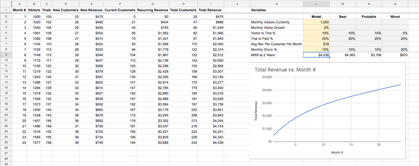 Monthly Recurring Revenue Spreadsheet For A Simple Mrr Spreadsheet Model – Matt Mazur