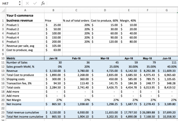 Monthly Recurring Revenue Spreadsheet For Excel For Startups: Simple Financial Models And Dashboards