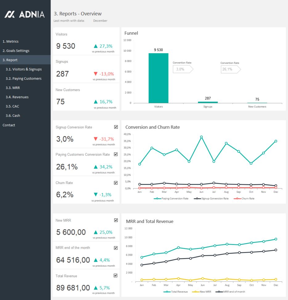 Monthly Recurring Revenue Spreadsheet In Saas Metrics Template  Saas Metrics Dashboard Template  Adnia