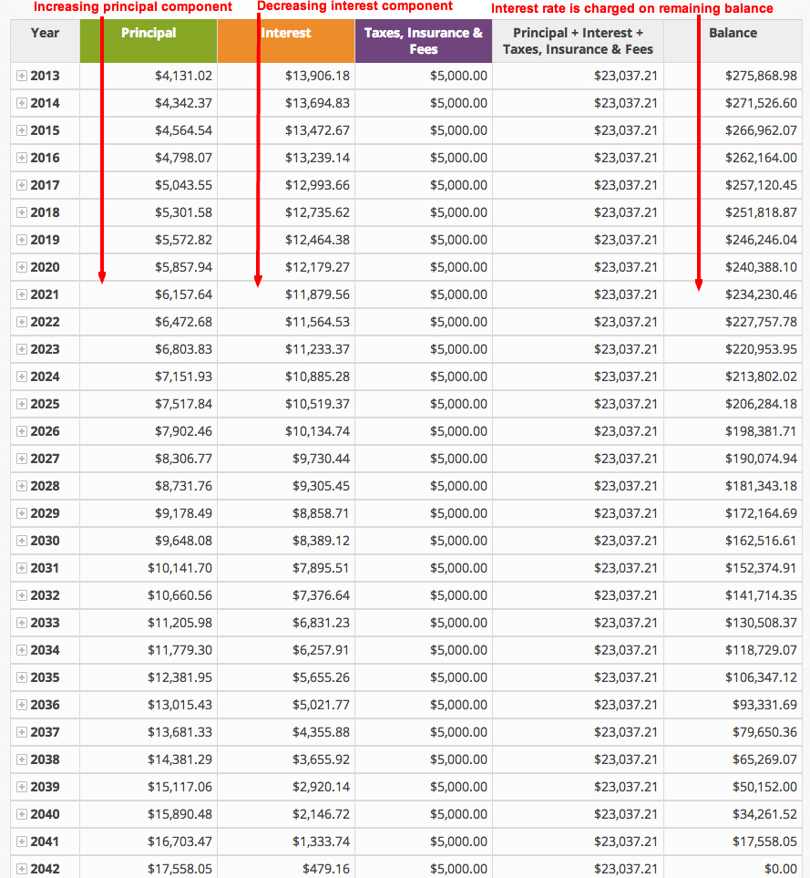Mortgage Amortisation Spreadsheet Throughout Mortgage Amortization Spreadsheet Hasnydes Us Caror Excel Lovely