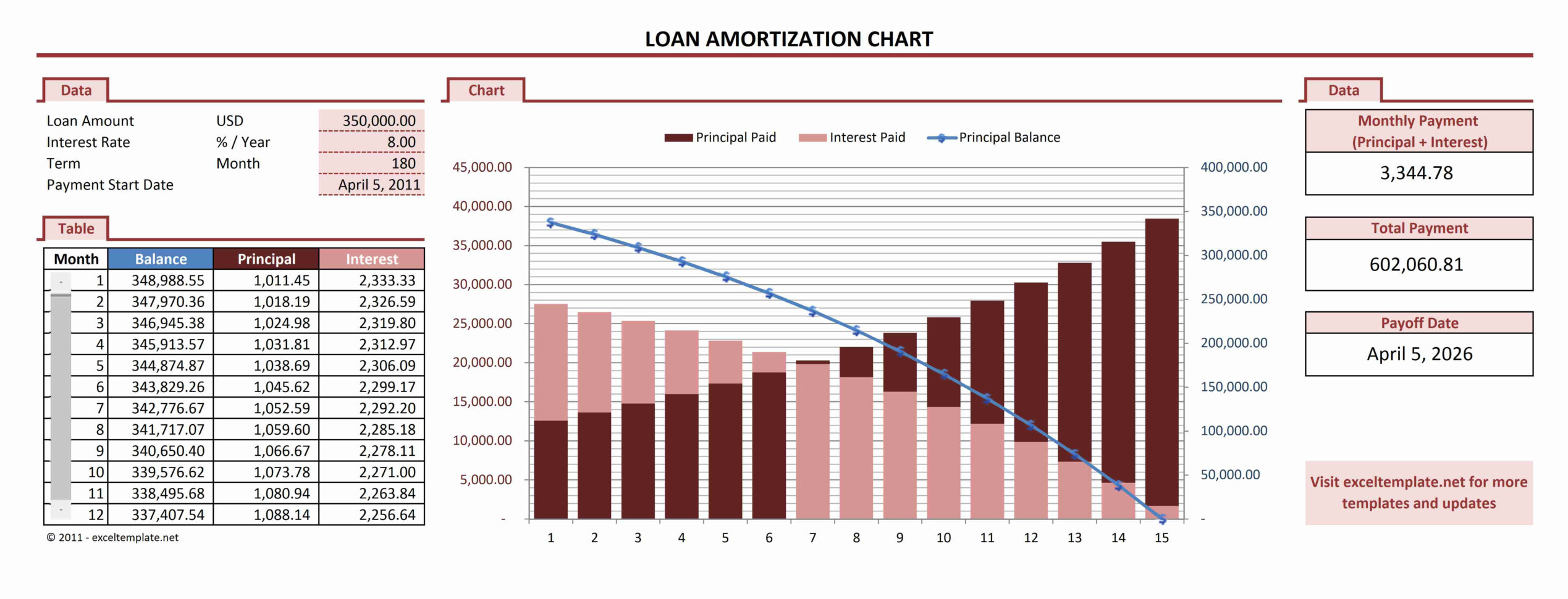 Mortgage Payment Spreadsheet Excel Throughout Amortization Spreadsheet Excel Schedule Template Download India Loan