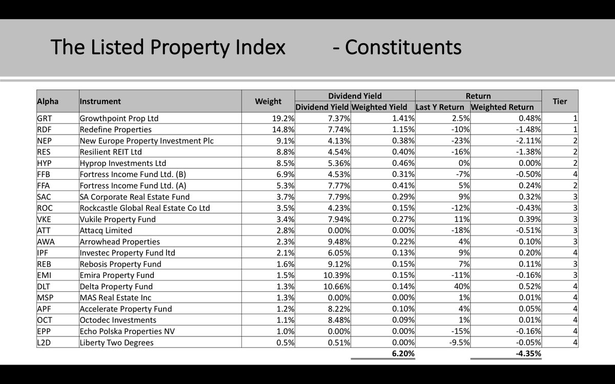 "Mp Spreadsheet With Regard To Justonelap On Twitter: ""listed Property Or Buytolet? Magnus De Wet"
