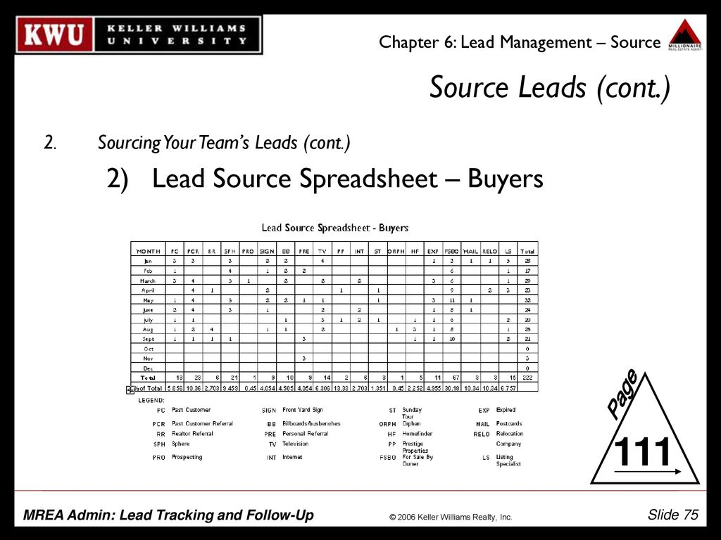 Mrea Business Planning Spreadsheet With Regard To Mrea Admin: Lead Tracking And Followup  Ppt Download