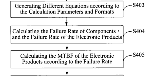 Mtbf Calculation Spreadsheet Intended For براءة الاختراع Us7596727  System And Method For Analyzing An Mtbf