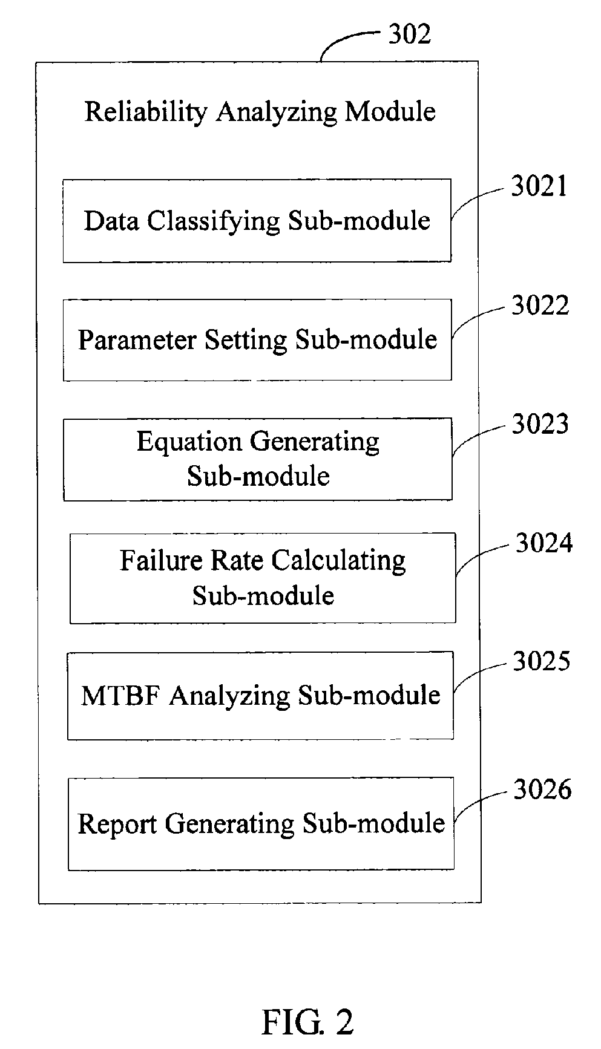 Mtbf Calculation Spreadsheet Pertaining To براءة الاختراع Us7596727  System And Method For Analyzing An Mtbf