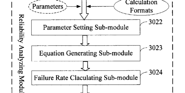 Mtbf Calculation Spreadsheet With Regard To براءة الاختراع Us7596727  System And Method For Analyzing An Mtbf