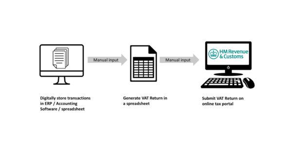 Mtd Spreadsheets Throughout Making Sense Of Making Tax Digital