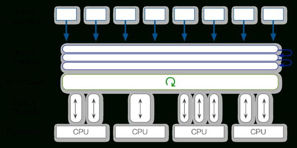 Multi User Spreadsheet Regarding Ethercalc