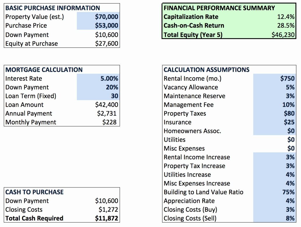 Multifamily Investment Spreadsheet Pertaining To Cap Ratepreadsheetheet Capitalization Excel Real Estate Template