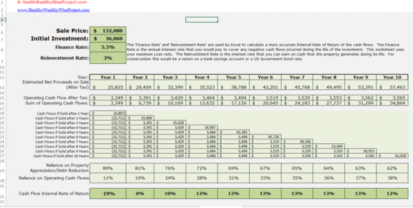 Multifamily Investment Spreadsheet With Real Estate Investment Property Excel Spreadsheet Cash Flow Multifamily Investment Spreadsheet Spreadsheet Download