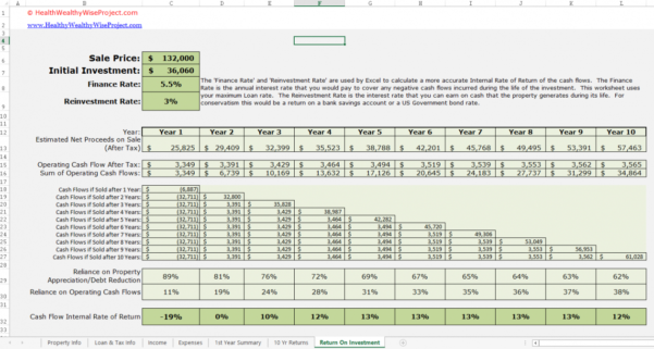 Multifamily Investment Spreadsheet With Real Estate Investment Property Excel Spreadsheet Cash Flow