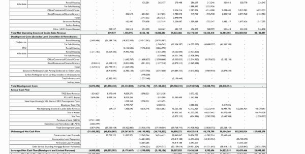 Multifamily Pro Forma Spreadsheet Pertaining To Multifamily Pro Forma Spreadsheet Fresh Real Estate Pro Forma