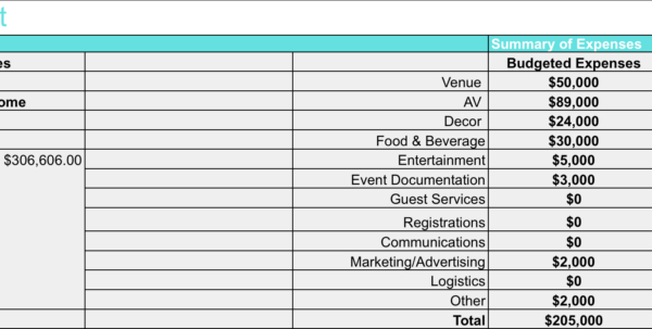 Music Festival Budget Spreadsheet Within How To Create Your Event Budget  Endless Events